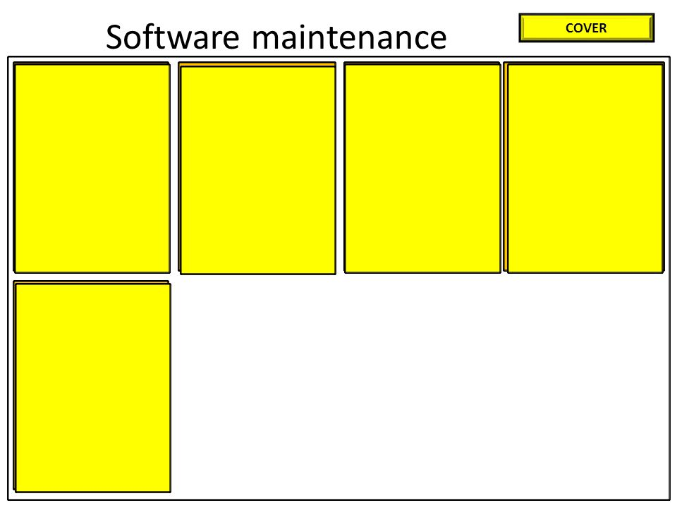 Corrective maintenance Such as new user requirements Or requirements required by external factors such as new legislation Adaptive maintenance Additional functionality is added Such as reduced access times / greater accuracy Perfective maintenance/ The system is working correctly Improvements are implemented Software maintenance COVER