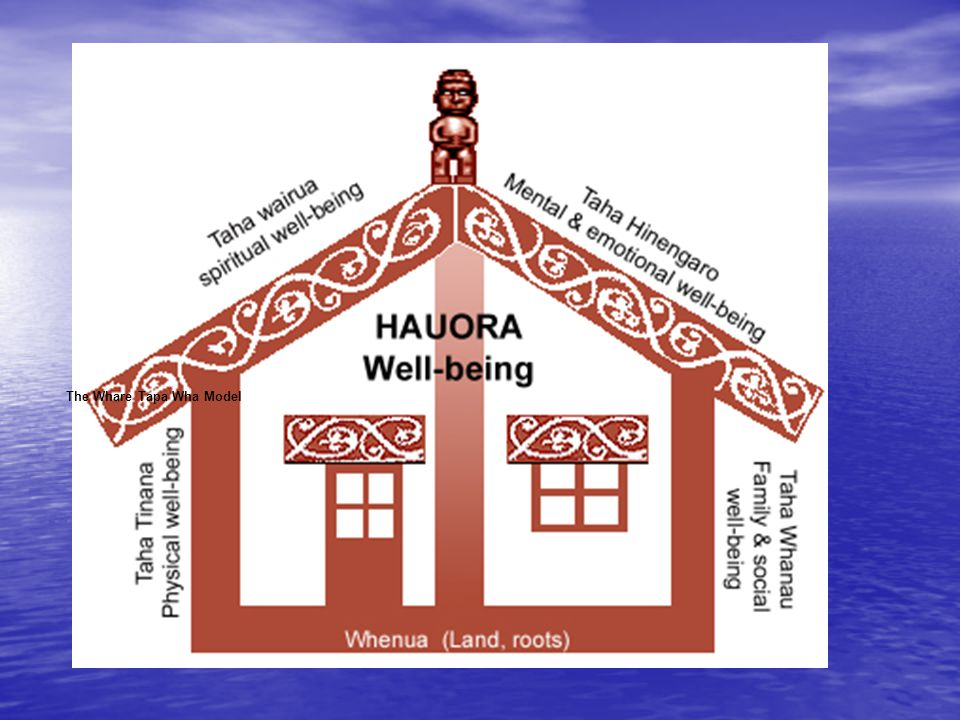 The Whare Tapa Wha Four-Sided House The Whare Tapa Wha Model