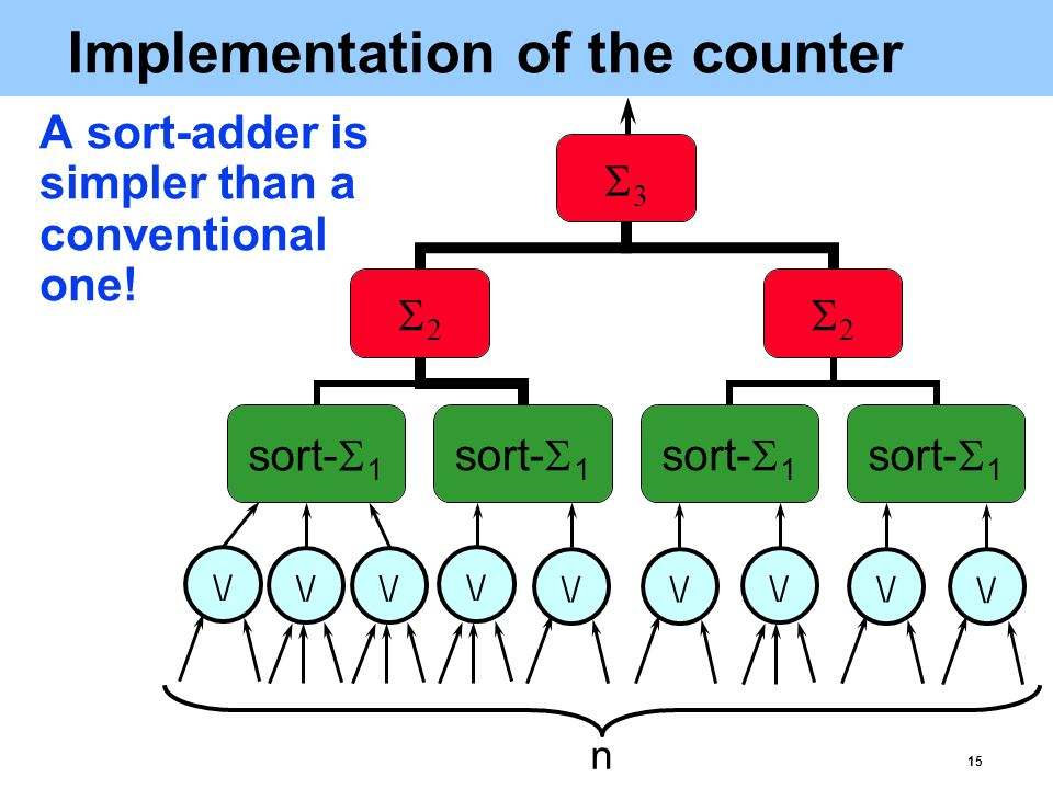 15 Implementation of the counter A sort-adder is simpler than a conventional one.