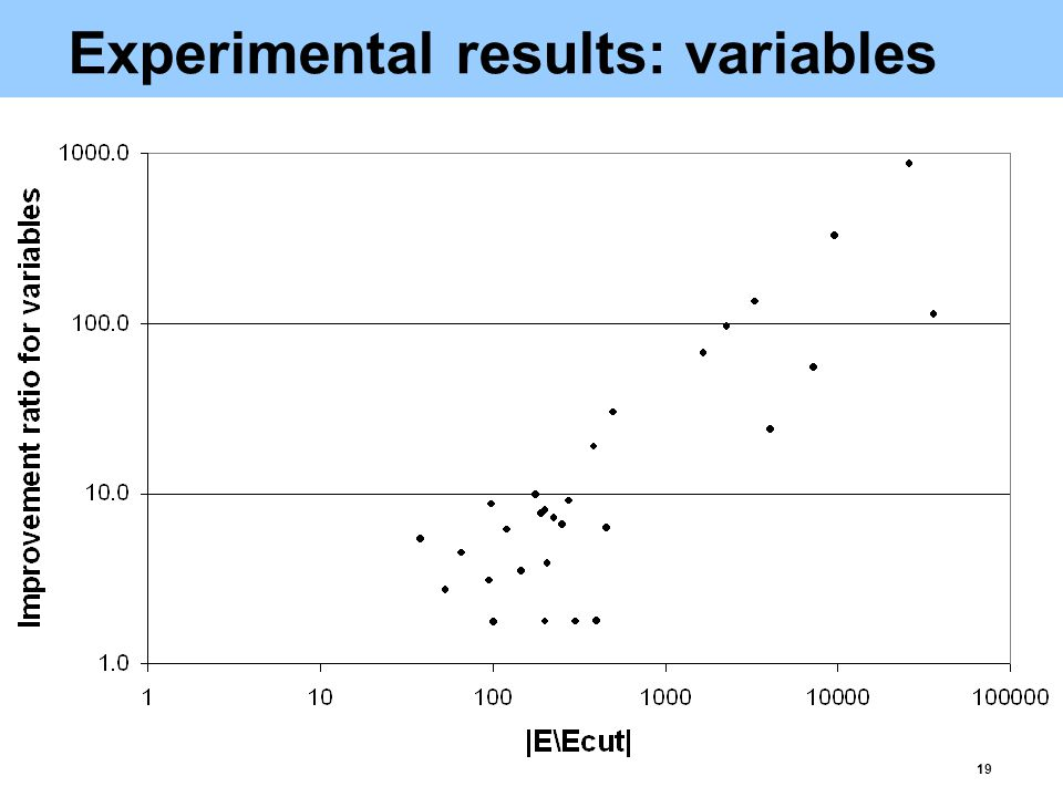 19 Experimental results: variables