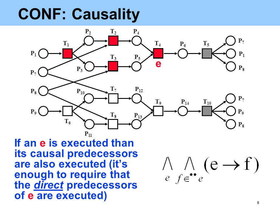 6 CONF: Causality If an e is executed than its causal predecessors are also executed (it's enough to require that the direct predecessors of e are executed) T1T1 P1P1 T2T2 T3T3 P2P2 P3P3 P4P4 P5P5 T4T4 P6P6 T5T5 P1P1 P7P7 P8P8 P7P7 P8P8 P9P9 T6T6 T7T7 P 10 P 11 T8T8 P 13 P 12 T9T9 P 14 T 10 P9P9 P7P7 P8P8 e