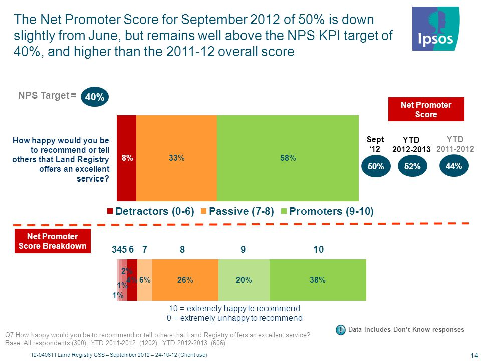 12-040611 Land Registry CSS – September 2012 – 24-10-12 (Client use) 15 Office admin customers remain more likely to recommend LR; whilst customers in a senior role remain less likely to do so Net Promoter Score Promoter (9-10)Neutral (7-8) Detractor (0-6) 10 = extremely happy to recommend 0 = extremely unhappy to recommend Q7 How happy would you be to recommend or tell others that Land Registry offers an excellent service.
