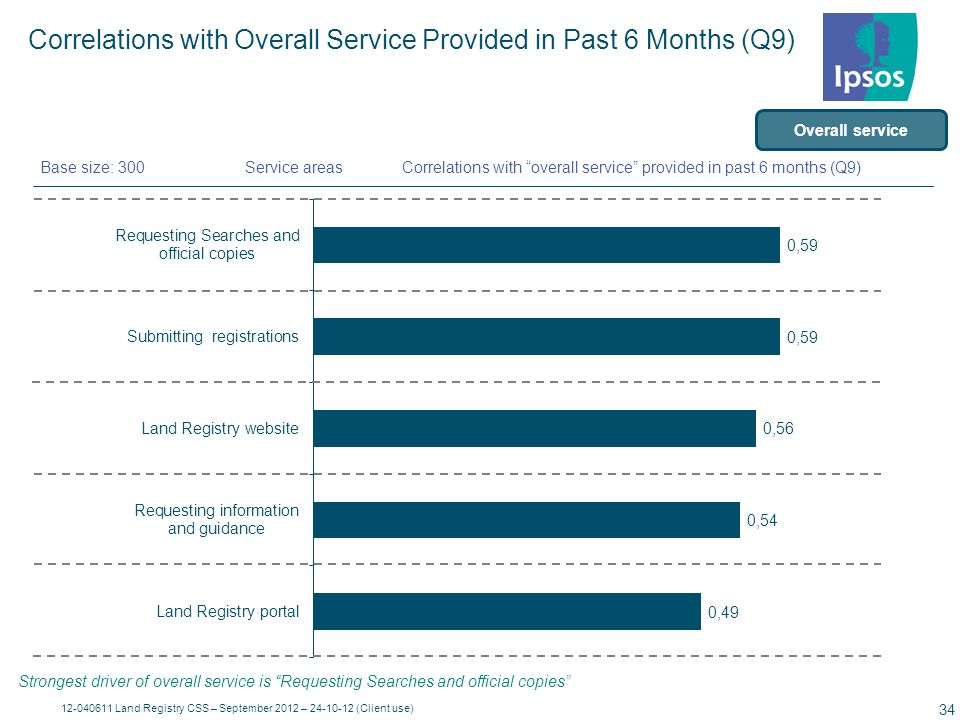 12-040611 Land Registry CSS – September 2012 – 24-10-12 (Client use) 35 Performance ( Mean ) Although all aspects of Overall Service are of similar levels of importance, requesting searches and official copies is the strongest, followed by submitting registrations.