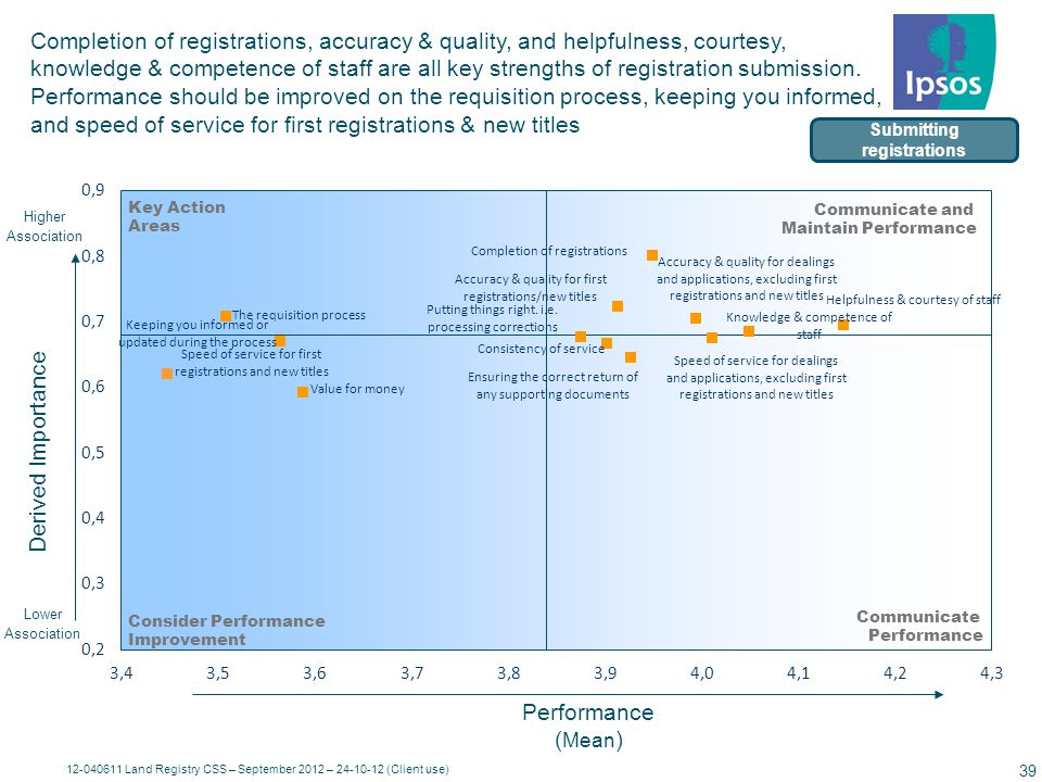 12-040611 Land Registry CSS – September 2012 – 24-10-12 (Client use) 40 Base size: 131Service areasCorrelations with overall service provided in past 6 months (Q32(7)) Strongest driver of overall service is Accuracy and quality Correlations Overall Service Provided When Requesting Information / Guidance [Q32(7)] Information and guidance