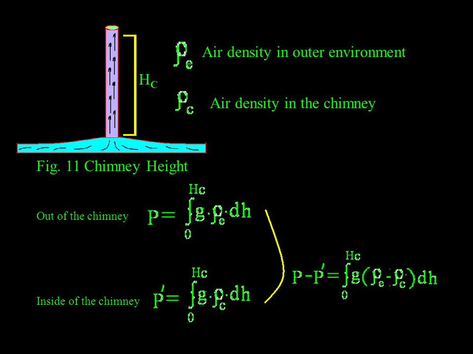 Out of the chimney Inside of the chimney Air density in outer environment Air density in the chimney HCHC Fig. 11 Chimney Height