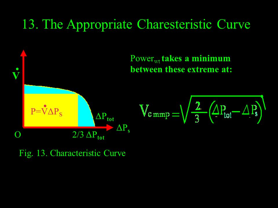 13. The Appropriate Charesteristic Curve 2/3 ΔP tot ΔP tot ΔPsΔPs P=VΔP S.