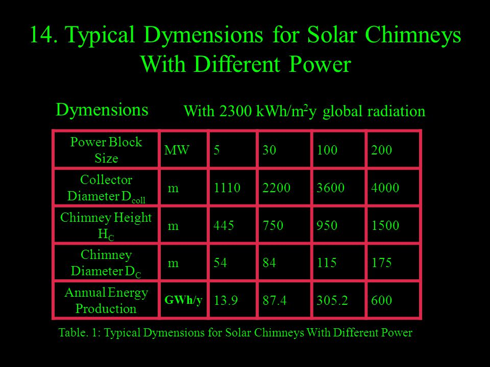 14. Typical Dymensions for Solar Chimneys With Different Power Power Block Size MW530100200 Collector Diameter D coll m1110220036004000 Chimney Height