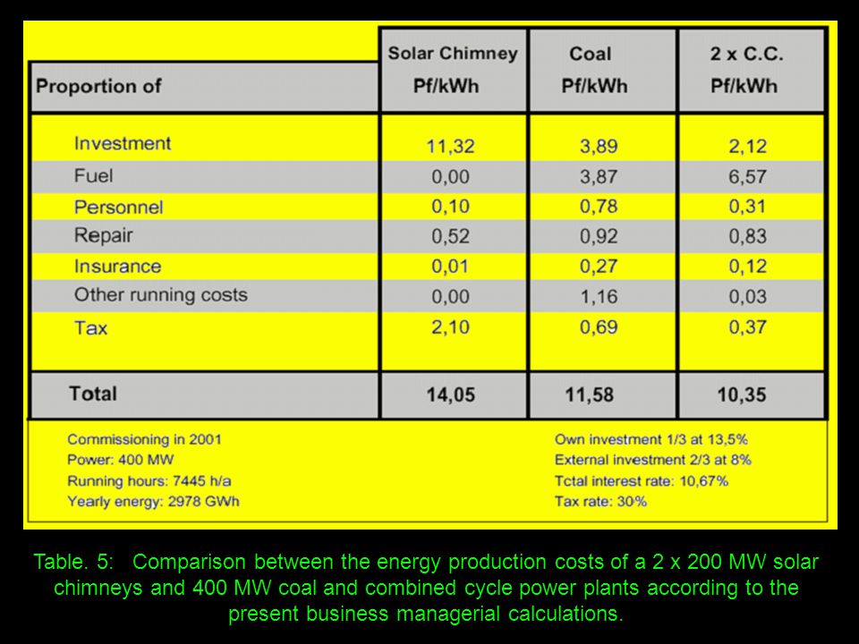 Table. 5: Comparison between the energy production costs of a 2 x 200 MW solar chimneys and 400 MW coal and combined cycle power plants according to t