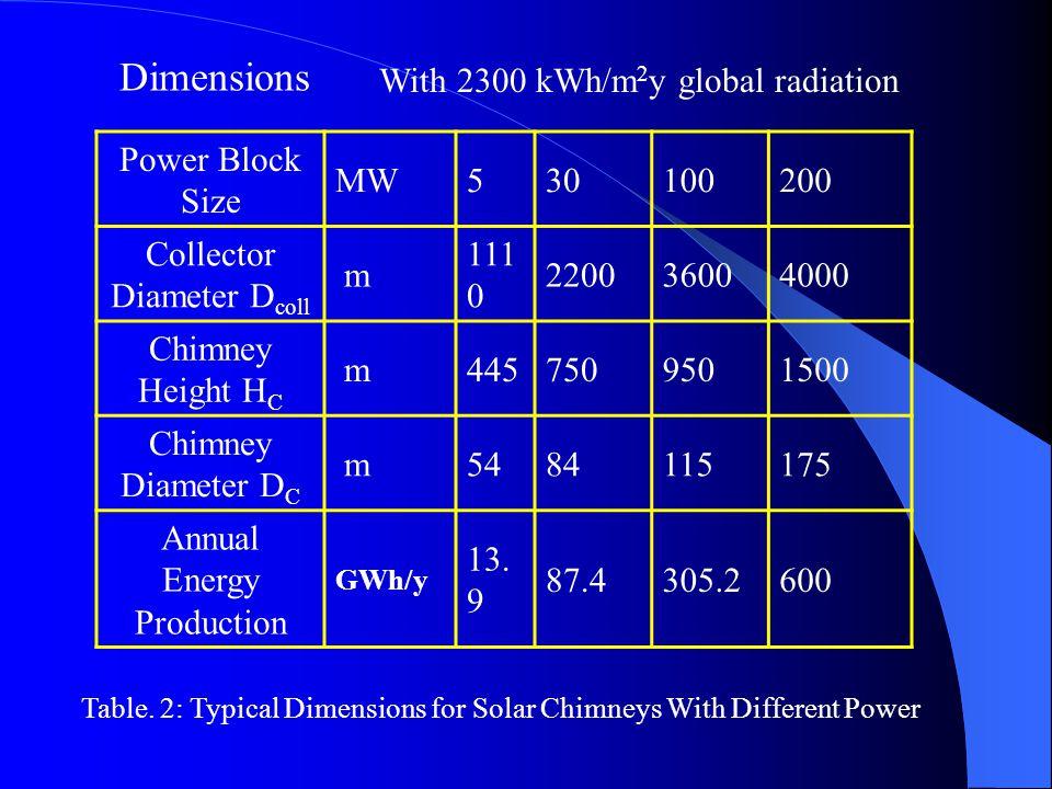Power Block Size MW530100200 Collector Diameter D coll m 111 0 220036004000 Chimney Height H C m4457509501500 Chimney Diameter D C m5484115175 Annual
