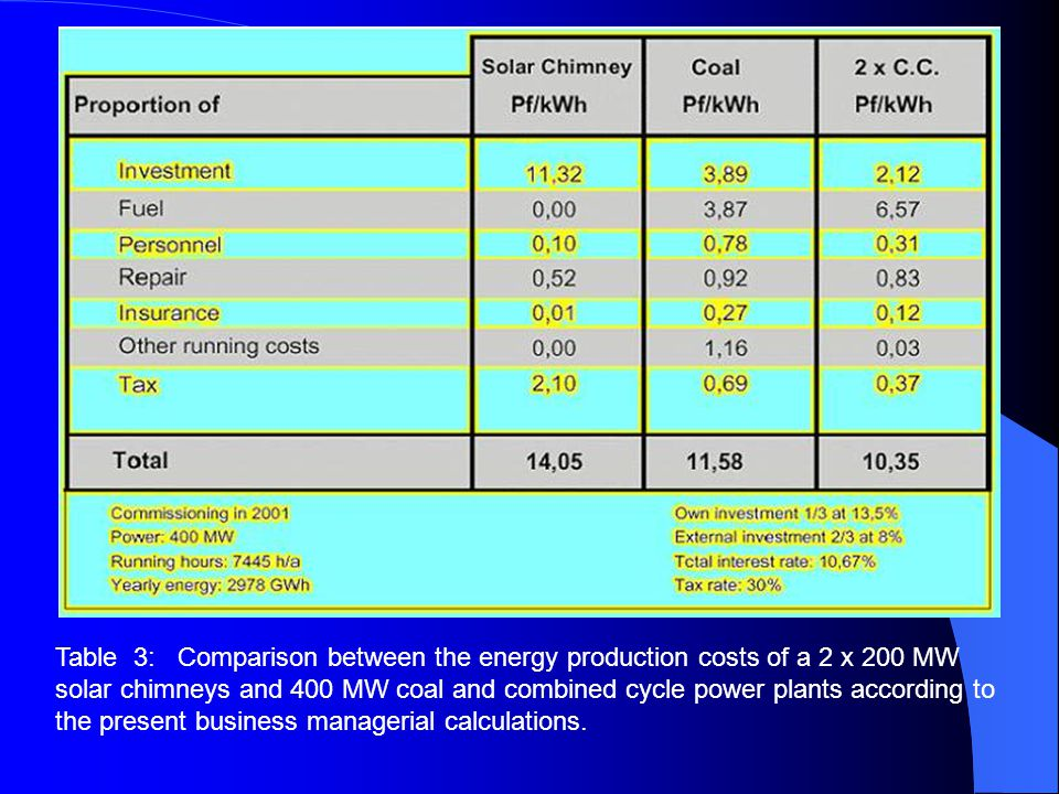 Table 3: Comparison between the energy production costs of a 2 x 200 MW solar chimneys and 400 MW coal and combined cycle power plants according to th