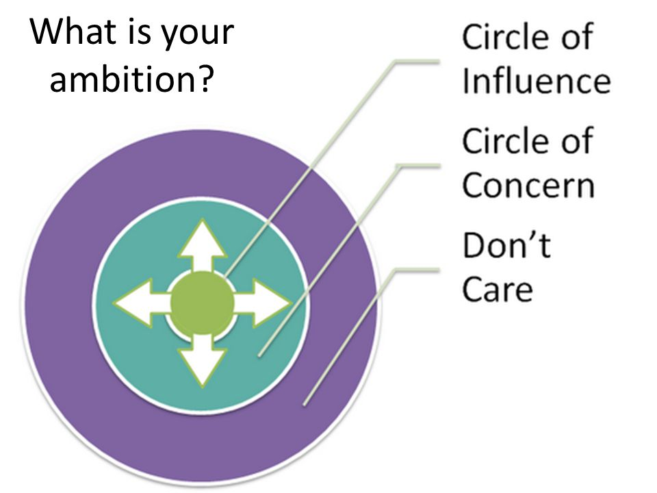 What do you want your sphere of influence to be? What is your ambition?