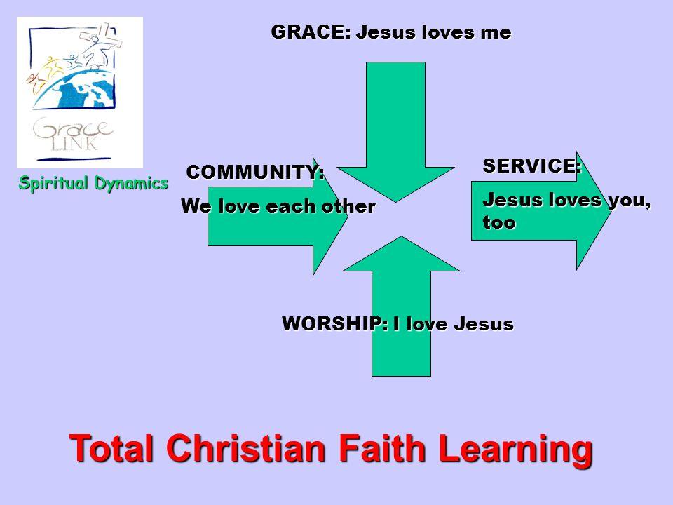 Spiritual Dynamics Total Christian Faith Learning COMMUNITY: COMMUNITY: We love each other GRACE: Jesus loves me WORSHIP: I love Jesus SERVICE: Jesus