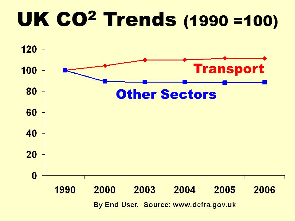 UK CO 2 Trends (1990 =100) Transport Other Sectors