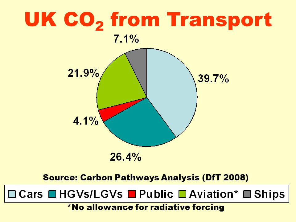 UK CO 2 from Transport Source: Carbon Pathways Analysis (DfT 2008) *No allowance for radiative forcing
