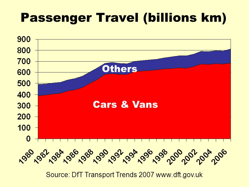 Passenger Travel (billions km) Cars & Vans Others Source: DfT Transport Trends