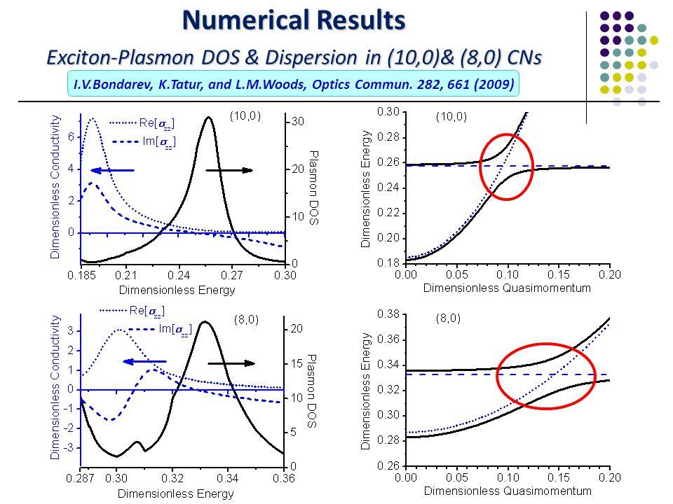 Numerical Results Exciton-Plasmon DOS & Dispersion in (10,0)& (8,0) CNs I.V.Bondarev, K.Tatur, and L.M.Woods, Optics Commun.