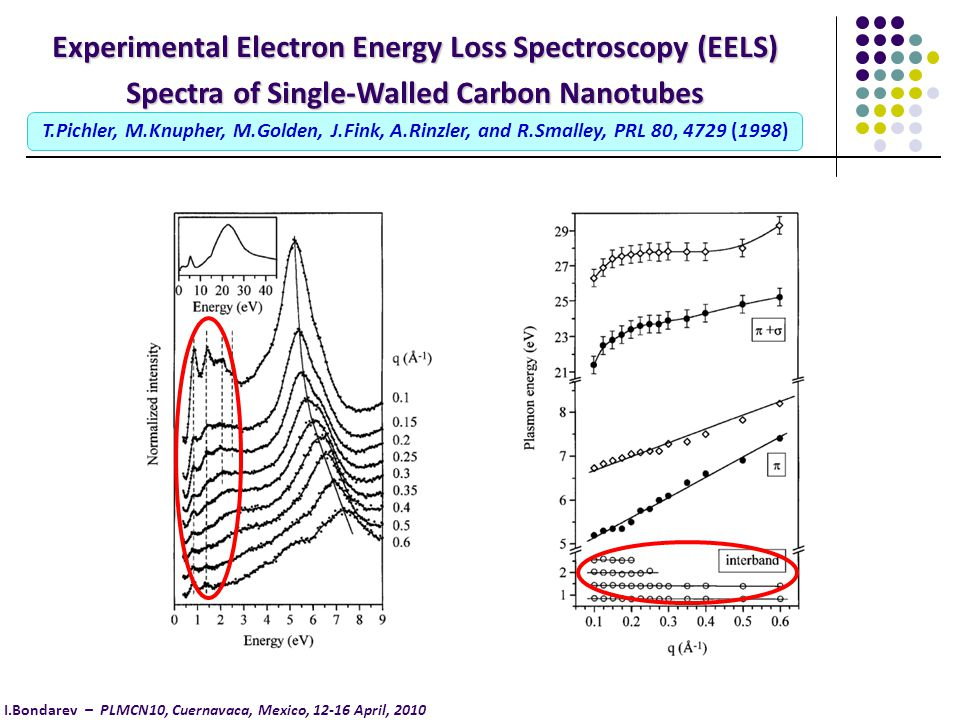 Experimental Electron Energy Loss Spectroscopy (EELS) Spectra of Single-Walled Carbon Nanotubes T.Pichler, M.Knupher, M.Golden, J.Fink, A.Rinzler, and