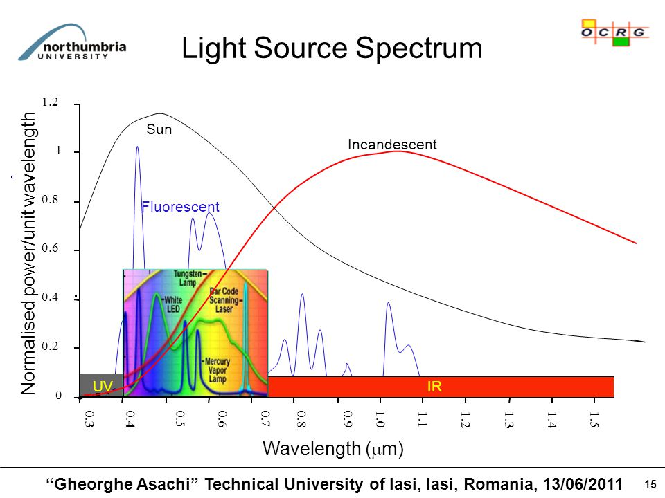 15 Light Source Spectrum IRUV Wavelength (  m) Normalised power/unit wavelength 0 0.2 0.4 0.6 0.8 1 1.2 0.30.40.50.6 0.70.80.91.0 1.1 1.21.31.41.5 Sun Fluorescent Incandescent Gheorghe Asachi Technical University of Iasi, Iasi, Romania, 13/06/2011