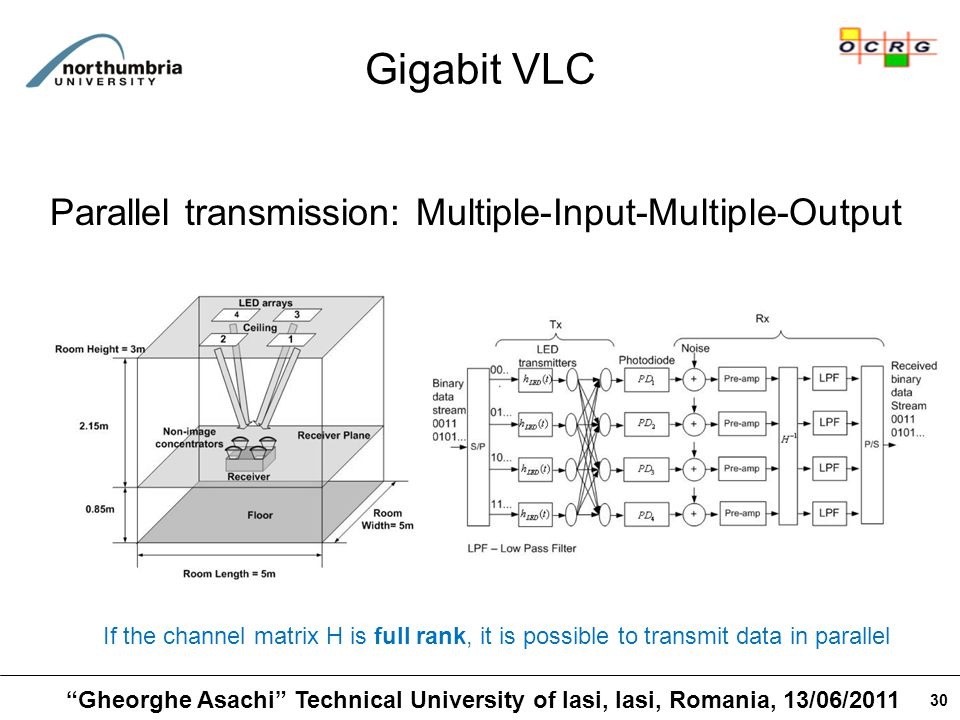 30 Gigabit VLC If the channel matrix H is full rank, it is possible to transmit data in parallel Parallel transmission: Multiple-Input-Multiple-Output Gheorghe Asachi Technical University of Iasi, Iasi, Romania, 13/06/2011