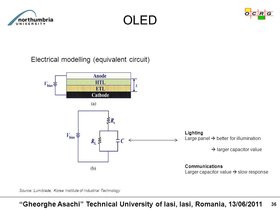 36 OLED Source: Lumiblade, Korea Institute of Industrial Technology Lighting Large panel  better for illumination  larger capacitor value Communications Larger capacitor value  slow response Electrical modelling (equivalent circuit) Gheorghe Asachi Technical University of Iasi, Iasi, Romania, 13/06/2011