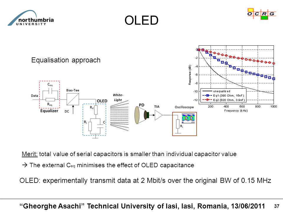 37 OLED Equalisation approach Merit: total value of serial capacitors is smaller than individual capacitor value  The external C eq minimises the effect of OLED capacitance OLED: experimentally transmit data at 2 Mbit/s over the original BW of 0.15 MHz Gheorghe Asachi Technical University of Iasi, Iasi, Romania, 13/06/2011