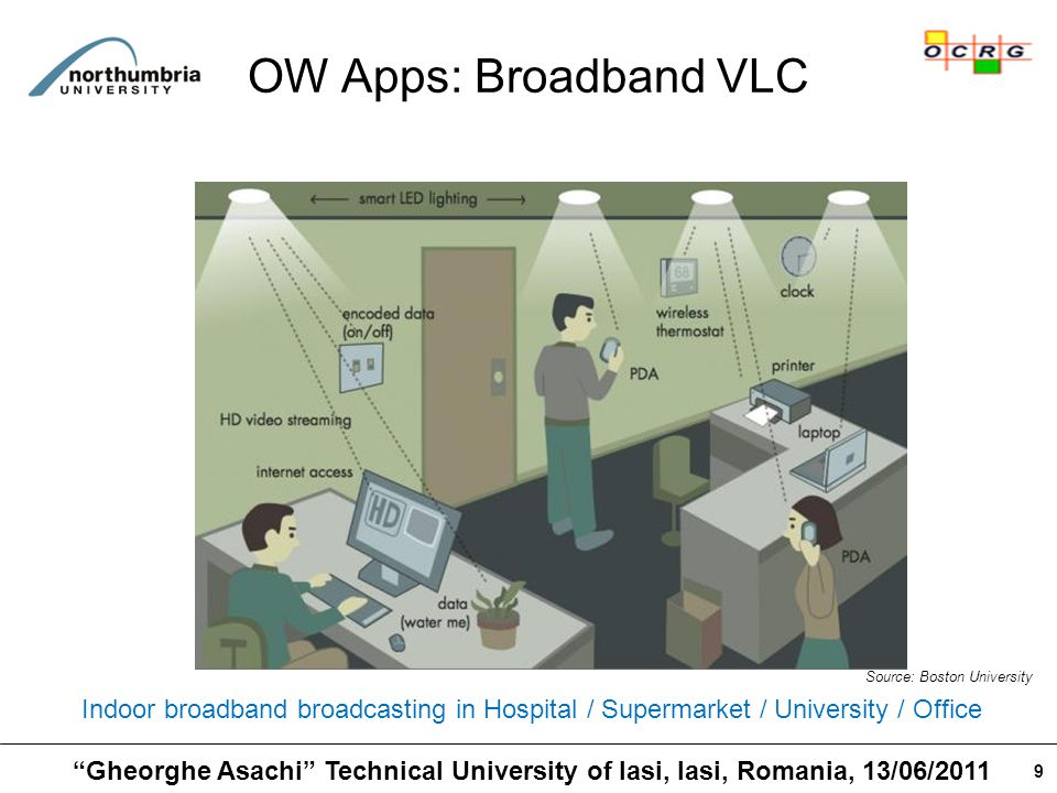 9 OW Apps: Broadband VLC Indoor broadband broadcasting in Hospital / Supermarket / University / Office Source: Boston University Gheorghe Asachi Technical University of Iasi, Iasi, Romania, 13/06/2011