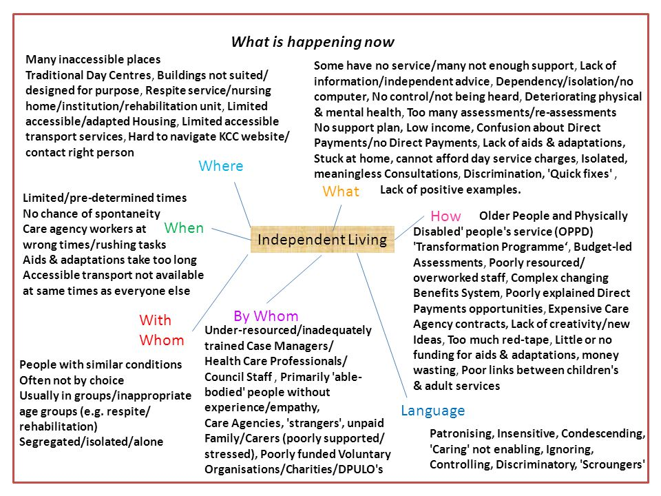 Independent Living Where When With Whom By Whom What How What is happening now Many inaccessible places Traditional Day Centres, Buildings not suited/ designed for purpose, Respite service/nursing home/institution/rehabilitation unit, Limited accessible/adapted Housing, Limited accessible transport services, Hard to navigate KCC website/ contact right person Limited/pre-determined times No chance of spontaneity Care agency workers at wrong times/rushing tasks Aids & adaptations take too long Accessible transport not available at same times as everyone else People with similar conditions Often not by choice Usually in groups/inappropriate age groups (e.g.