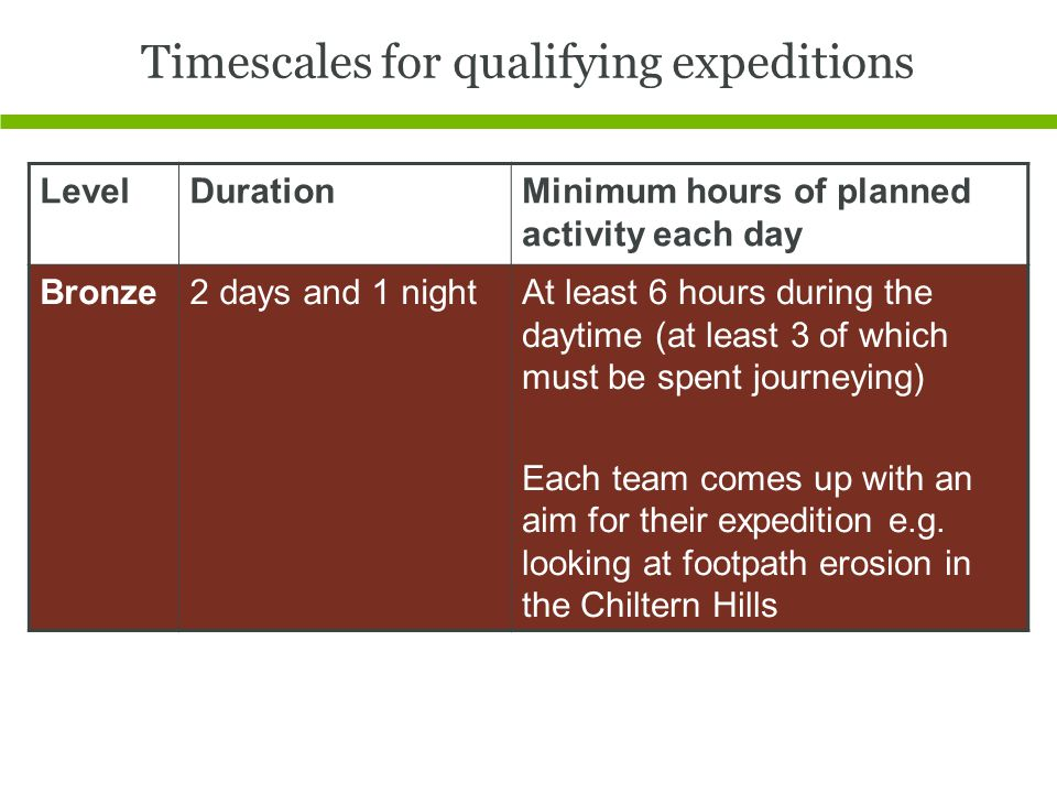 Timescales for qualifying expeditions LevelDurationMinimum hours of planned activity each day Bronze2 days and 1 nightAt least 6 hours during the daytime (at least 3 of which must be spent journeying) Each team comes up with an aim for their expedition e.g.