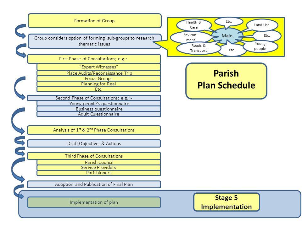 Parish Plan Schedule Etc.