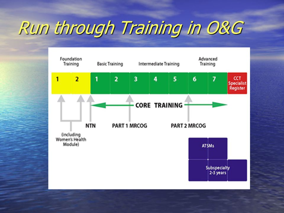 Run through Training in O&G