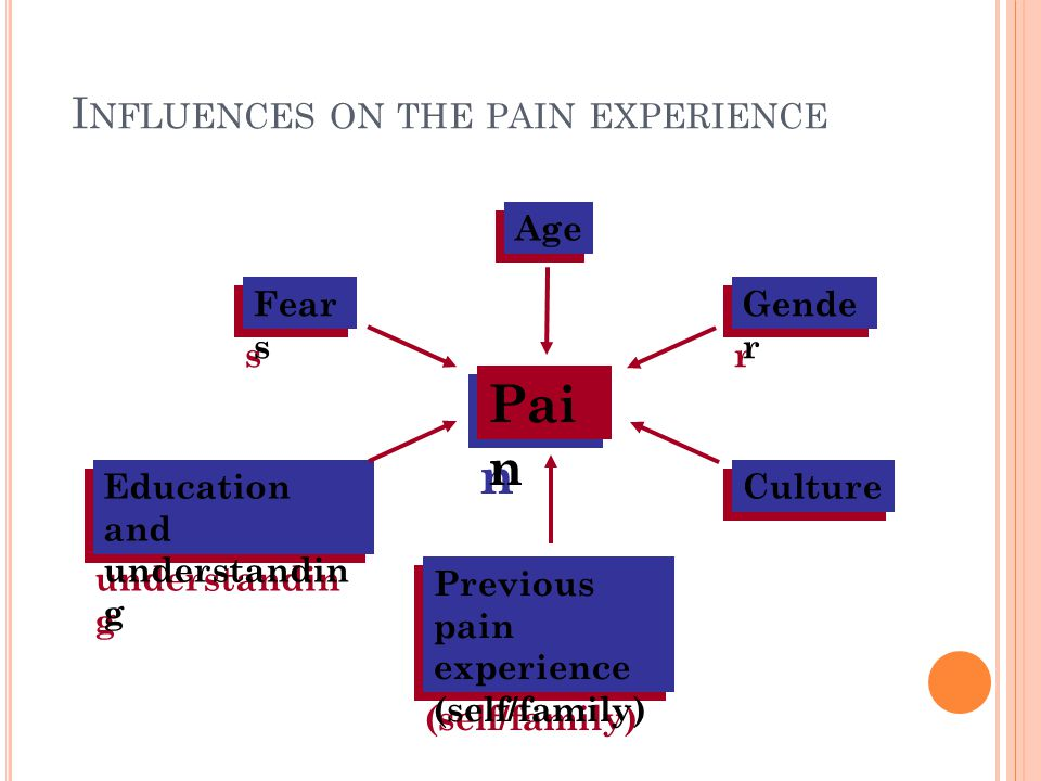 I NCIDENCE Nearly one in seven people suffer from chronic pain and 20% have suffered for more than 20 years.
