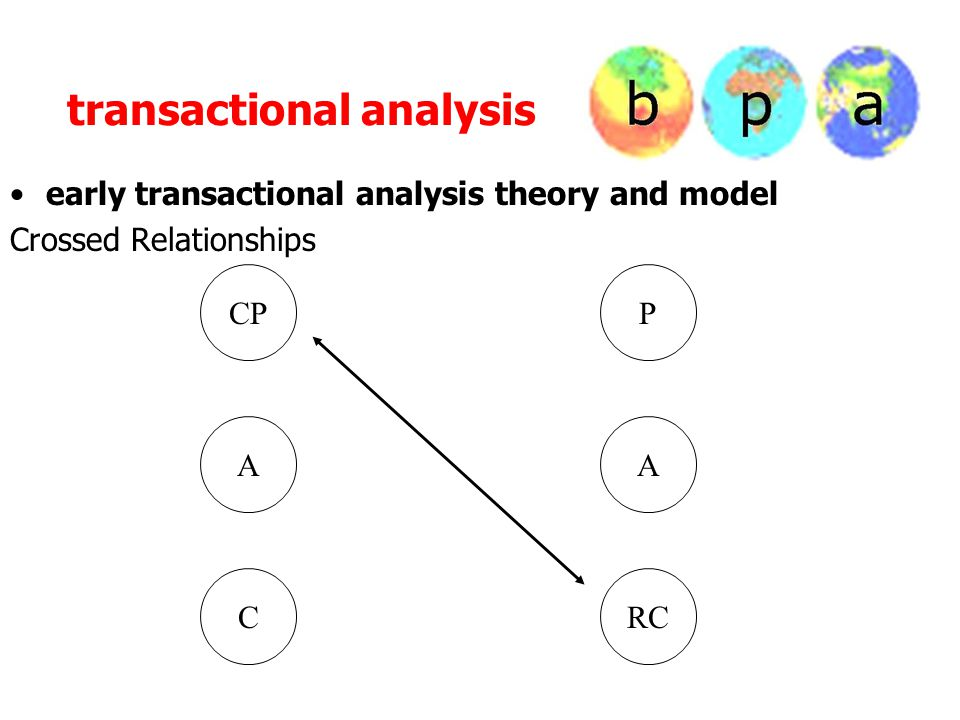 transactional analysis early transactional analysis theory and model Crossed Relationships CPP AA CRC