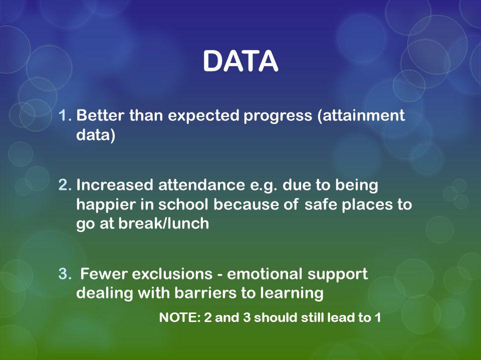 DATA 1.Better than expected progress (attainment data) 2.Increased attendance e.g.