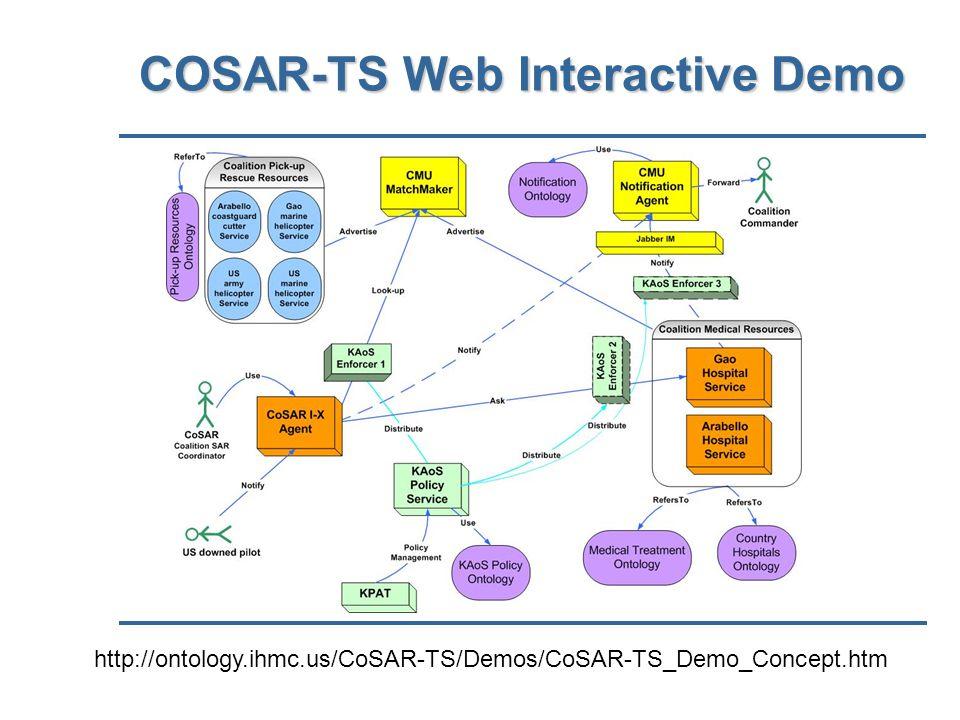 COSAR-TS Web Interactive Demo http://ontology.ihmc.us/CoSAR-TS/Demos/CoSAR-TS_Demo_Concept.htm