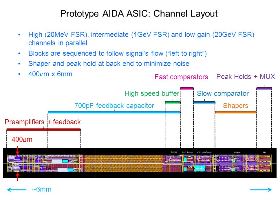 Prototype AIDA ASIC: Channel Layout High (20MeV FSR), intermediate (1GeV FSR) and low gain (20GeV FSR) channels in parallel Blocks are sequenced to follow signal's flow ( left to right ) Shaper and peak hold at back end to minimize noise 400  m x 6mm 400  m ~6mm Preamplifiers + feedback 700pF feedback capacitor High speed buffer Fast comparators Slow comparator Shapers Peak Holds + MUX