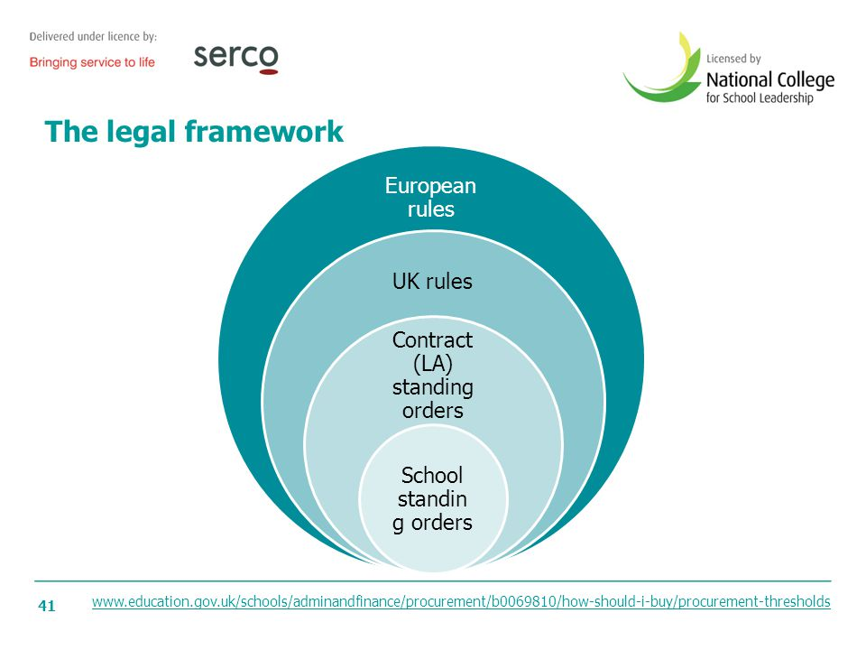 41 The legal framework European rules UK rules Contract (LA) standing orders School standin g orders www.education.gov.uk/schools/adminandfinance/proc