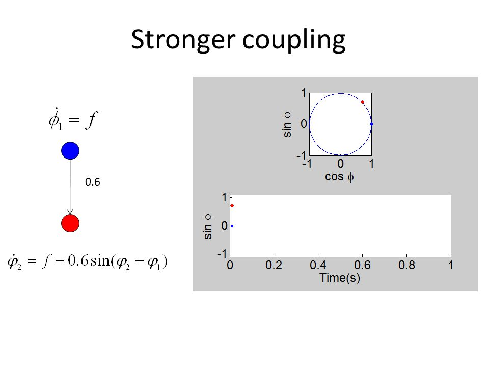 Stronger coupling 0.6