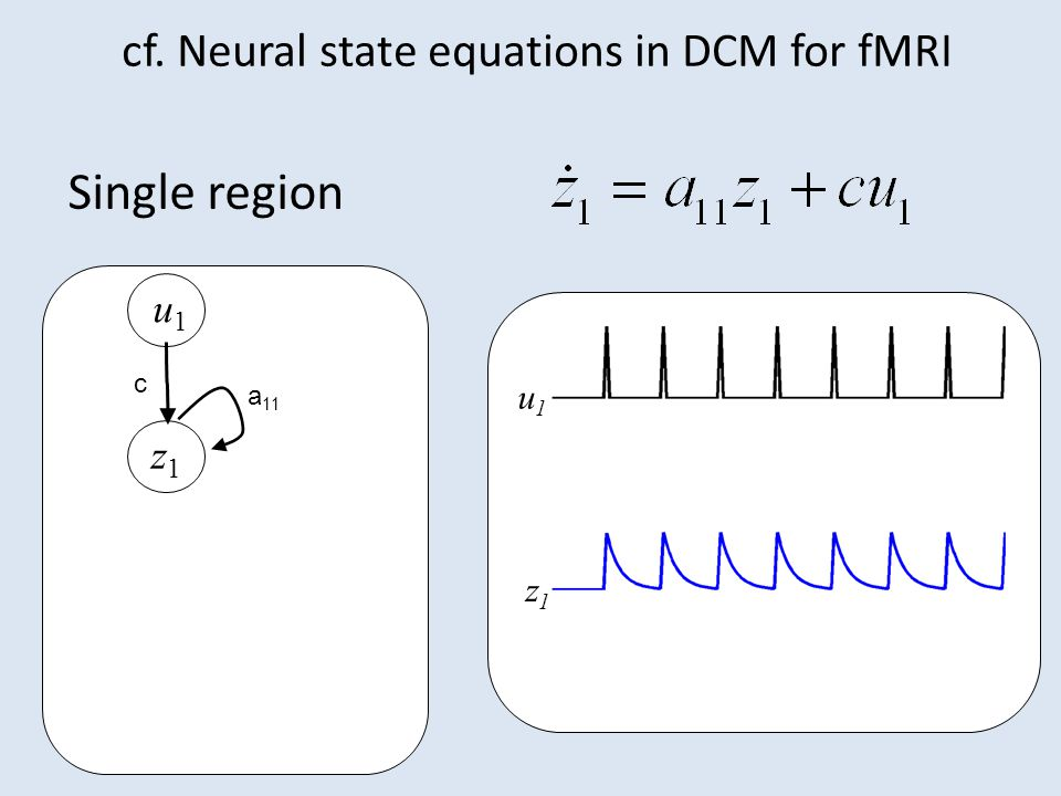 Single region u2u2 u1u1 z1z1 z2z2 z1z1 u1u1 a 11 c cf. Neural state equations in DCM for fMRI