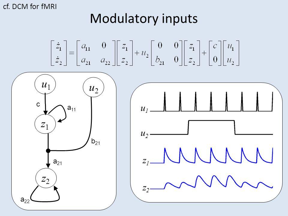 Modulatory inputs u2u2 u1u1 z1z1 z2z2 u2u2 z1z1 z2z2 u1u1 a 11 a 22 c a 21 b 21 cf. DCM for fMRI