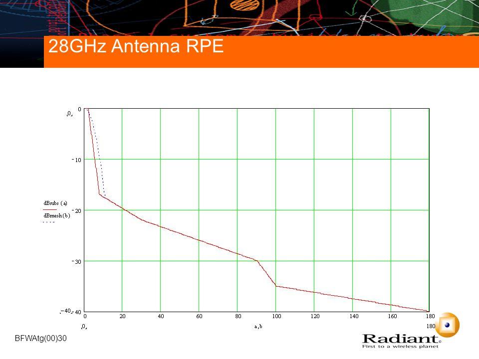 BFWAtg(00)30 28GHz Antenna RPE