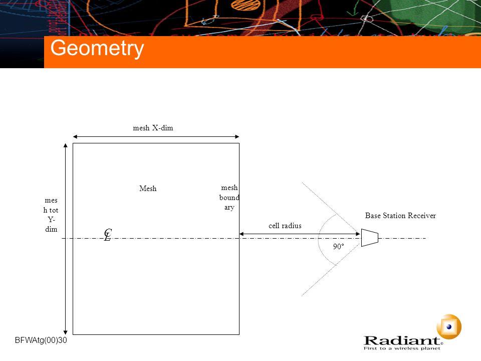 BFWAtg(00)30 Geometry C L mesh X-dim mes h tot Y- dim Base Station Receiver cell radius 90  Mesh mesh bound ary