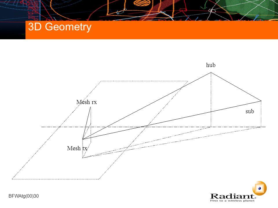 BFWAtg(00)30 3D Geometry Mesh rx hub sub Mesh tx