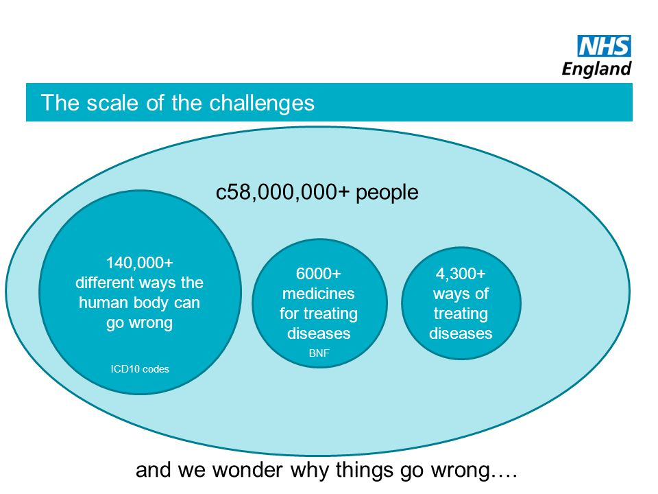 c58,000,000+ people The scale of the challenges 140,000+ different ways the human body can go wrong ICD10 codes 4,300+ ways of treating diseases 6000+ medicines for treating diseases BNF and we wonder why things go wrong….