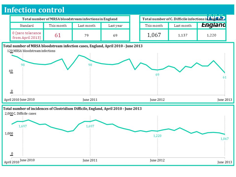 Infection control Total number of MRSA bloodstream infections in England StandardThis monthLast monthLast year 0 (zero tolerance from April 2013) 61 7969 Total number of C.