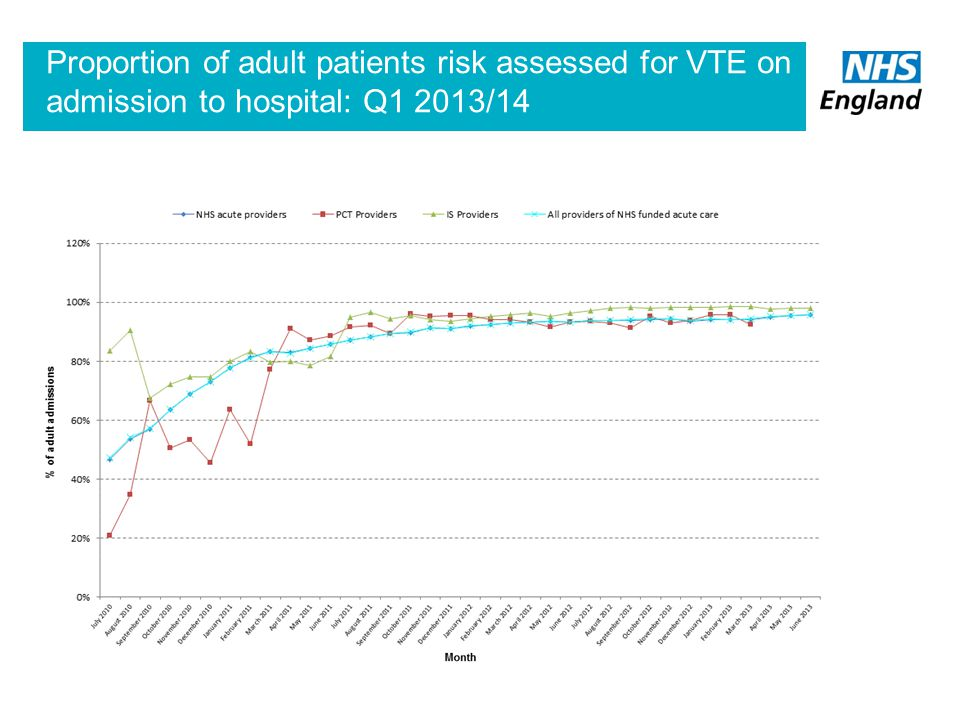 Proportion of adult patients risk assessed for VTE on admission to hospital: Q1 2013/14