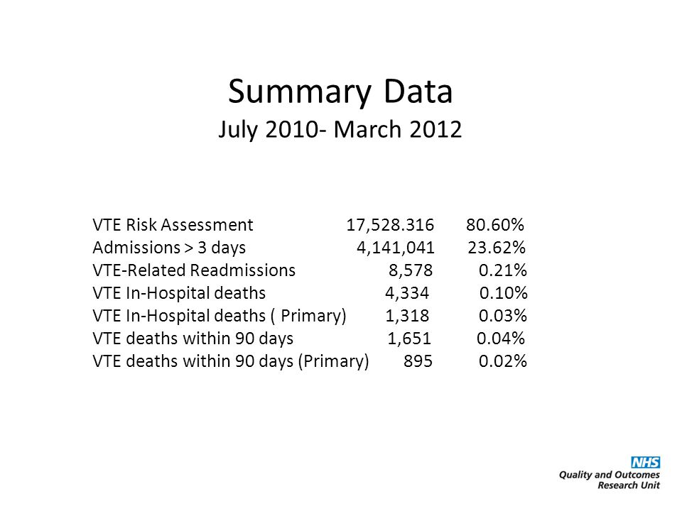 Summary Data July March 2012 VTE Risk Assessment 17, % Admissions > 3 days 4,141, % VTE-Related Readmissions 8, % VTE In-Hospital deaths 4, % VTE In-Hospital deaths ( Primary) 1, % VTE deaths within 90 days 1, % VTE deaths within 90 days (Primary) %
