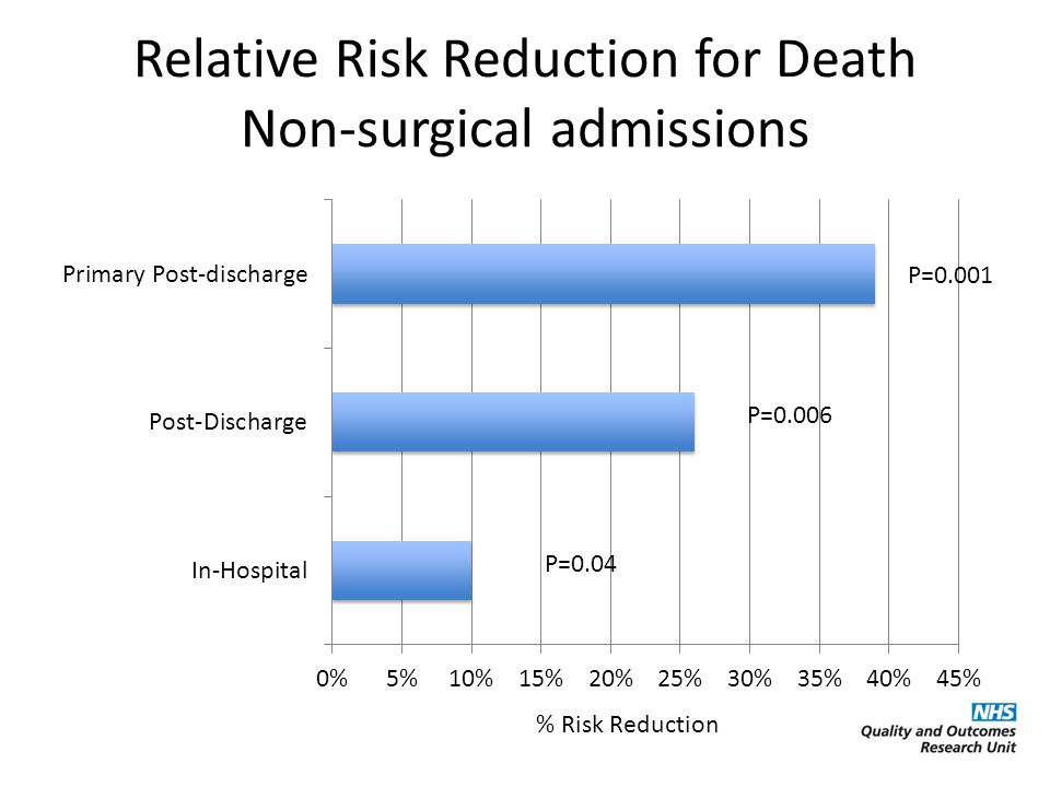 Relative Risk Reduction for Death Non-surgical admissions P=0.04 P=0.006 P=0.001 % Risk Reduction