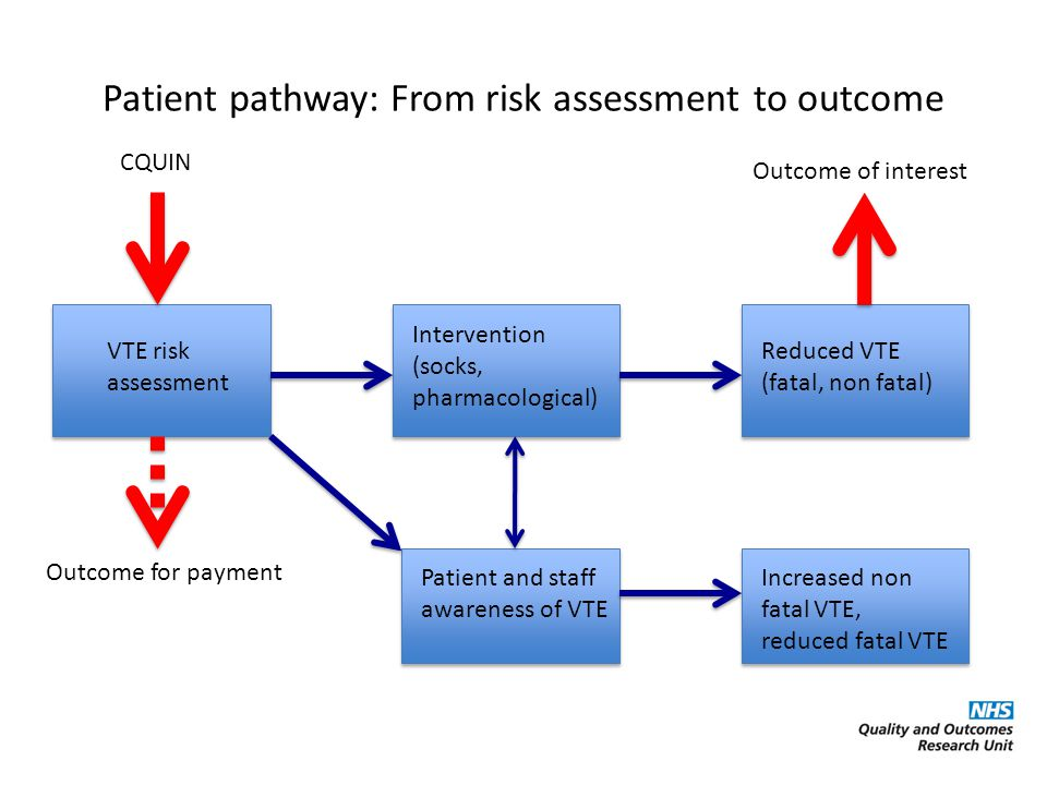 CQUIN VTE risk assessment Intervention (socks, pharmacological) Patient pathway: From risk assessment to outcome Reduced VTE (fatal, non fatal) Outcome for payment Patient and staff awareness of VTE Increased non fatal VTE, reduced fatal VTE Outcome of interest