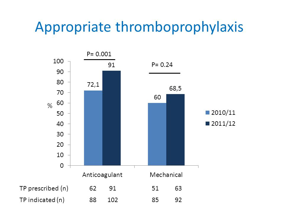 Appropriate thromboprophylaxis P= % P= 0.24 TP prescribed (n) TP indicated (n)