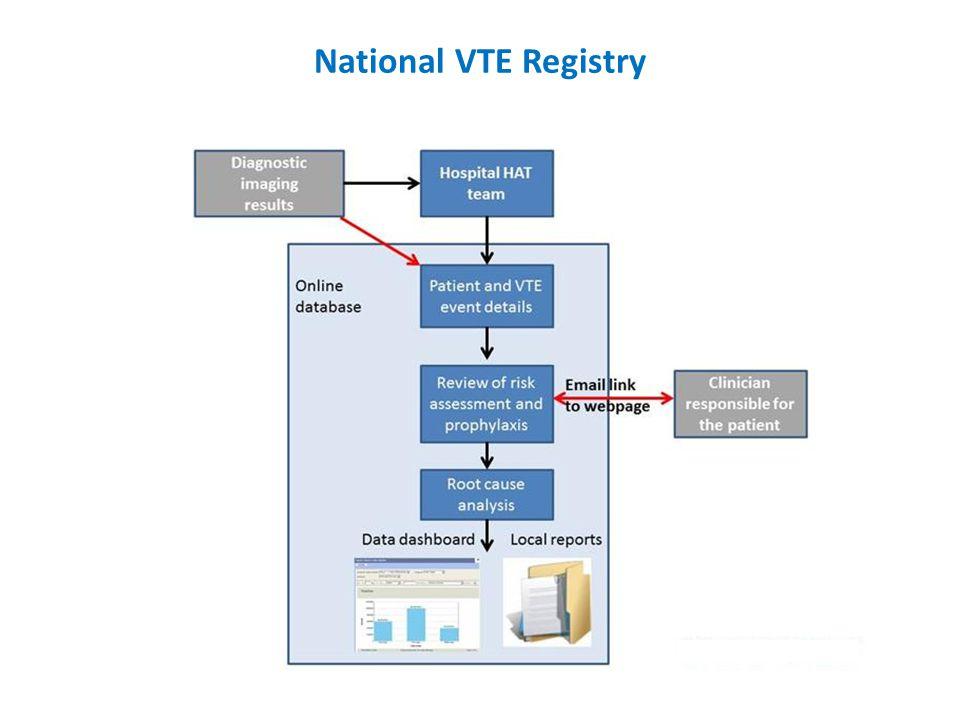 National VTE Registry